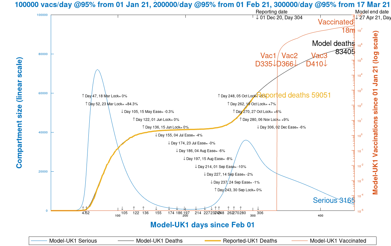 Chart 12 model output to 450 days. Vaccinations start Jan 1st 2021 (Day 335) at 100k/day, at 95% efficacy, rising to 300k/day at 95% efficacy, until April 27th 2021