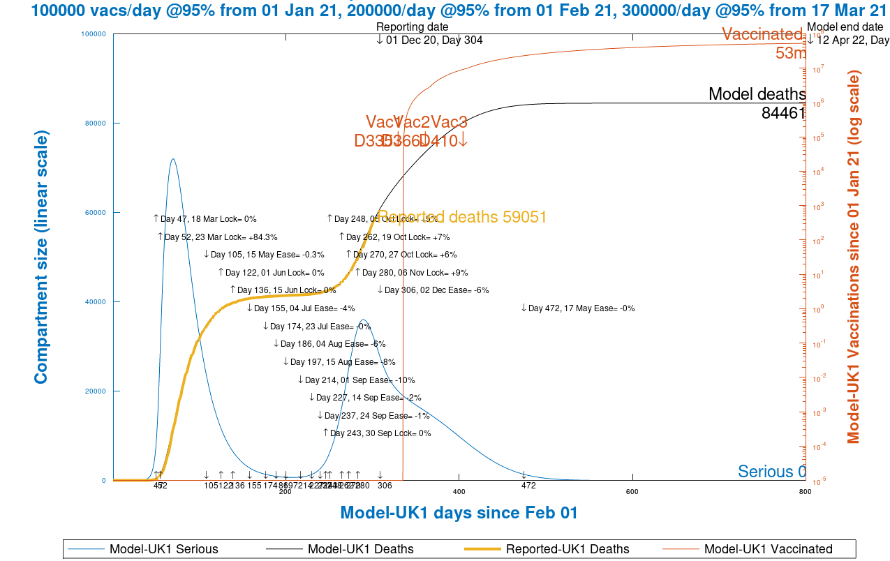 Chart 12 model output to 450 days. Vaccinations start Jan 1st 2021 (Day 335) at 100k/day, at 95% efficacy, rising to 300k/day at 95% efficacy, until April 12th 2022
