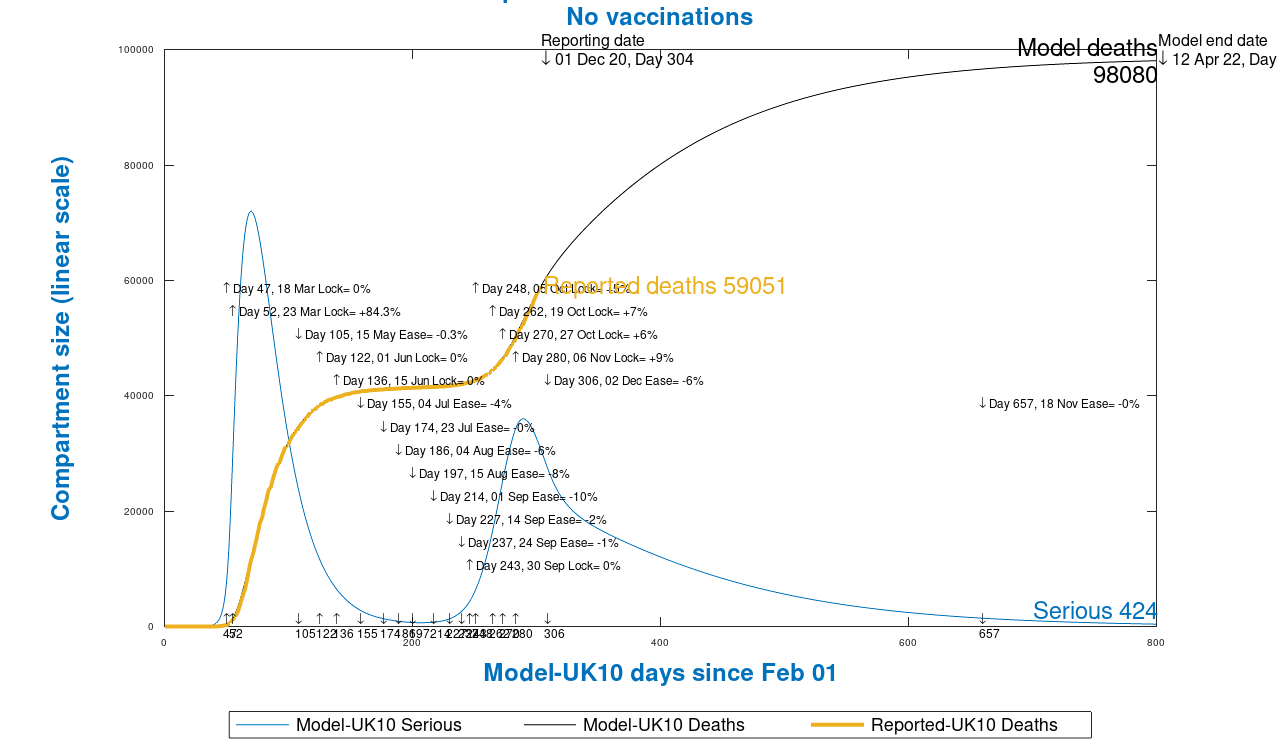Chart 13 model outputs to 800 days, April 12th 2022, no vaccinations, as at December 1st