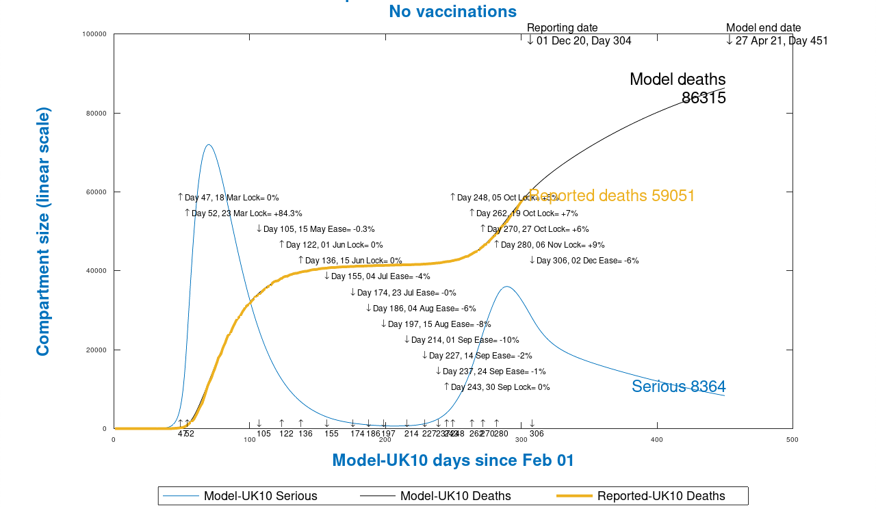 Chart 13 model outputs to 450 days, April 27th 2021, no vaccinations, as at December 1st