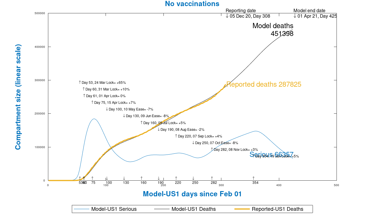 Chart 13 USA model outputs to 425 days, April 1st 2021, no vaccinations, as at December 6th