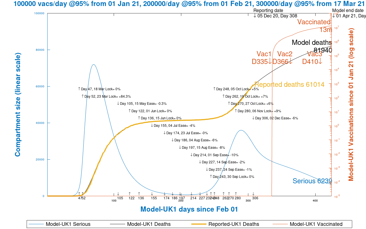 Chart 13 UK model projection to 425 days, April 1st 2021, vaccinations @ 95% efficacy, 100k/day from Jan 1st, 200k/day from Feb 1st and 300k/day from March 17th, as at December 6th