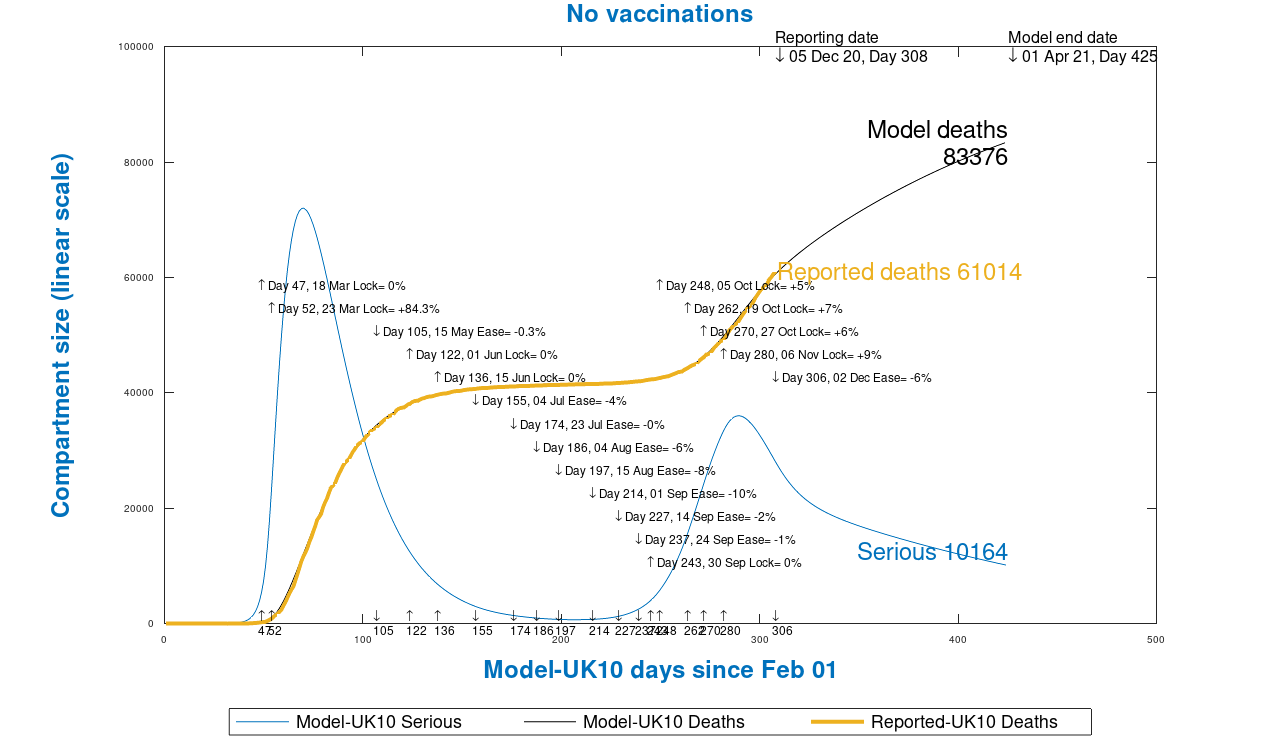 Chart 13 UK model outputs to 425 days, April 1st 2021, no vaccinations, as at December 6th