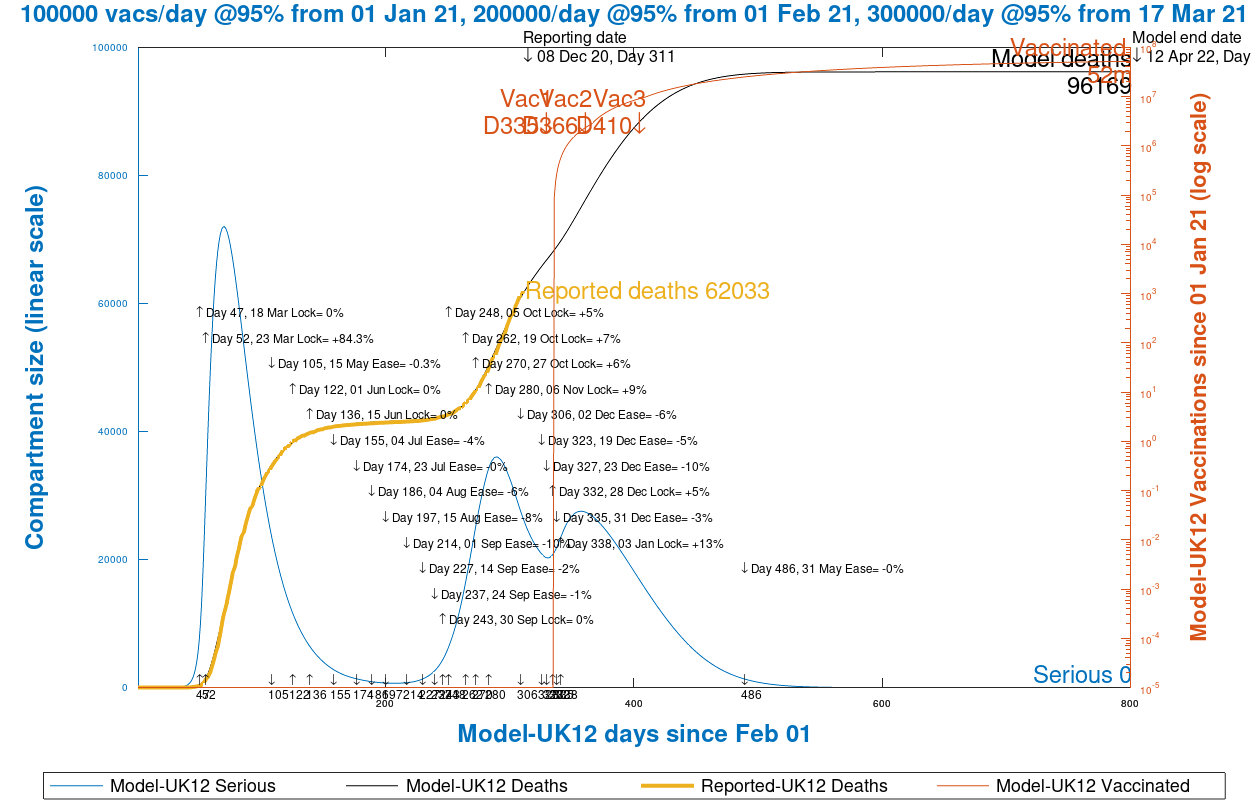 Chart 13 UK model projection to 800 days, 12th April 2022, vaccinations @ 95% efficacy, 100k/day from Jan 1st, 200k/day from Feb 1st and 300k/day from March 17th, as at December 9th