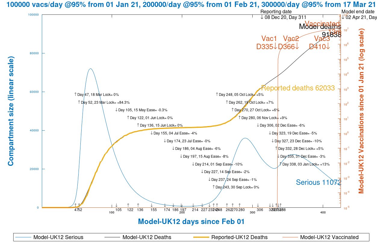 Chart 13 UK model projection to 425 days, 1st April 2021, vaccinations @ 95% efficacy, 100k/day from Jan 1st, 200k/day from Feb 1st and 300k/day from March 17th, as at December 9th