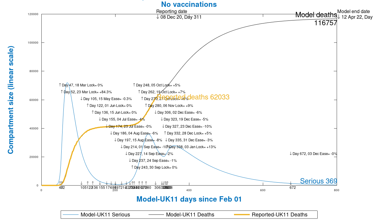Chart 13 UK model outputs to 800 days, 12th April 2022, no vaccinations, as at December 9th