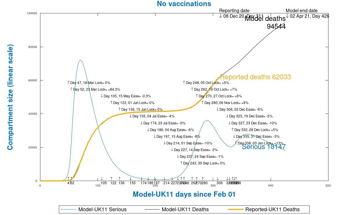 Chart 13 UK model outputs to 425 days, 1st April 2021, no vaccinations, as at December 9th