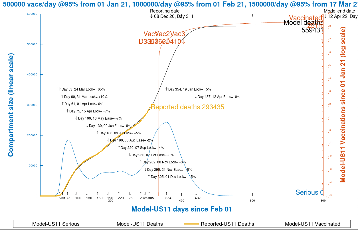 Chart 13 USA model projection to 800 days, 12th April 2022, vaccinations @ 95% efficacy, 500k/day from Jan 1st, 1m/day from Feb 1st and 1.5m/day from March 17th, as at December 9th