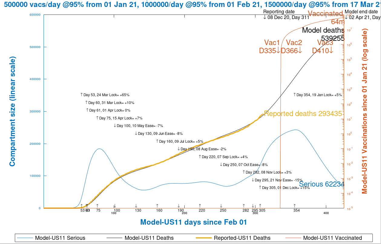 Chart 13 USA model projection to 425 days, April 1st 2021, vaccinations @ 95% efficacy, 500k/day from Jan 1st, 1m/day from Feb 1st and 1.5m/day from March 17th, as at December 9th