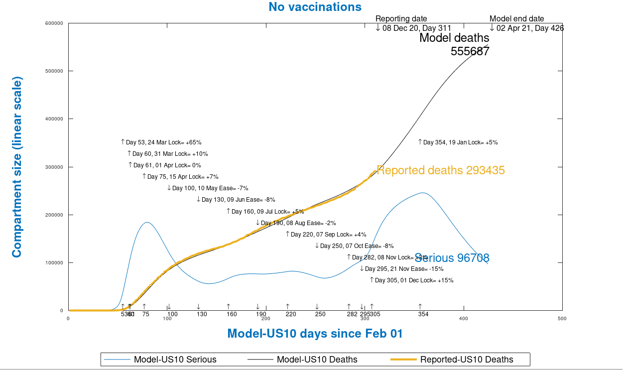 Chart 13 USA model outputs to 425 days, April 1st 2021, no vaccinations, as at December 9th
