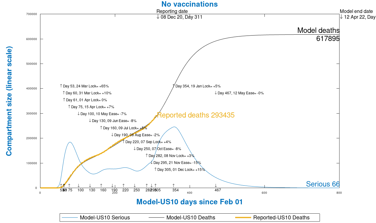 Chart 13 USA model outputs to 800 days, 12th April 2022, no vaccinations, as at December 9th