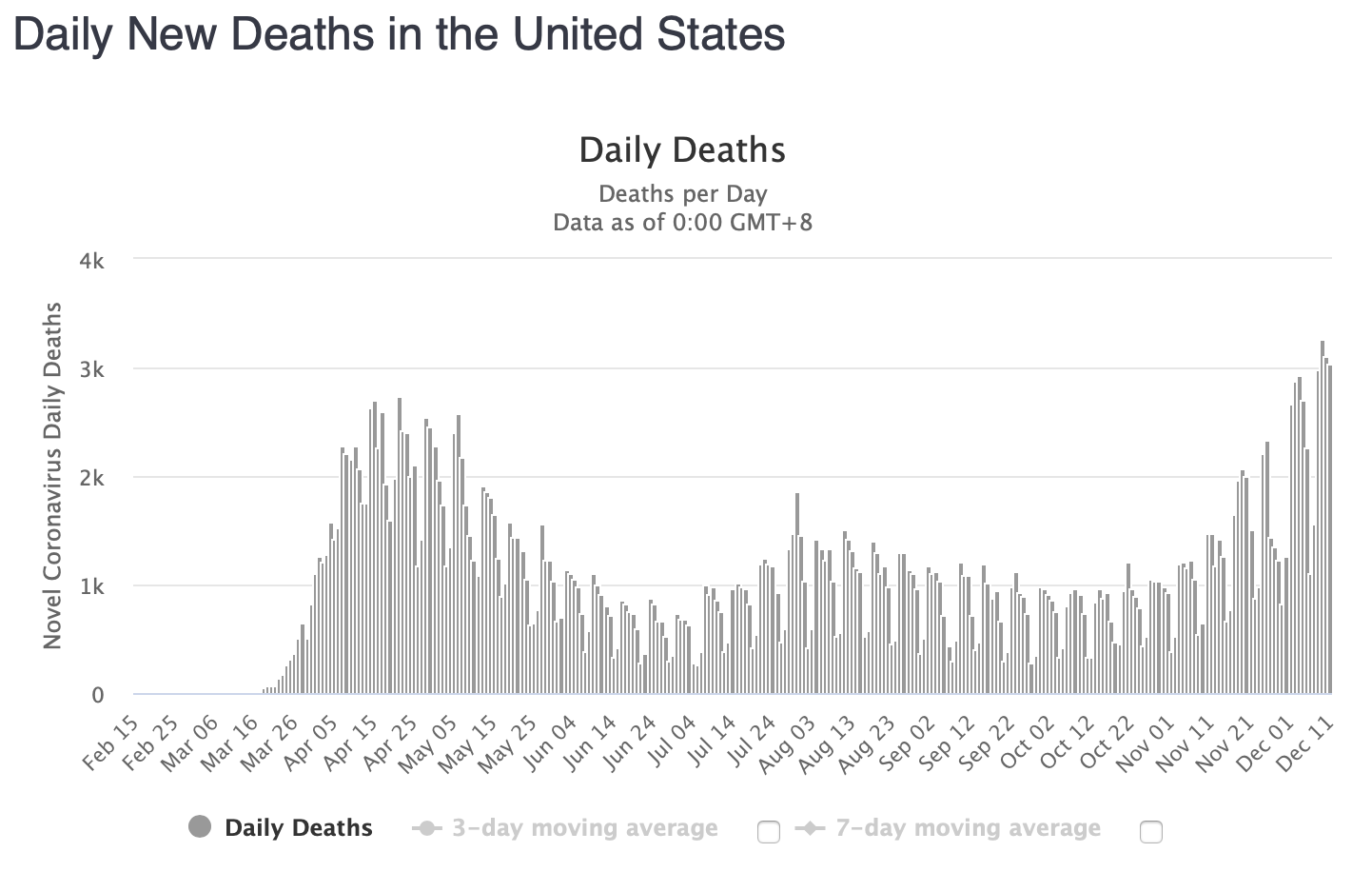 Worldometers Daily new deaths in the USA up to December 11th
