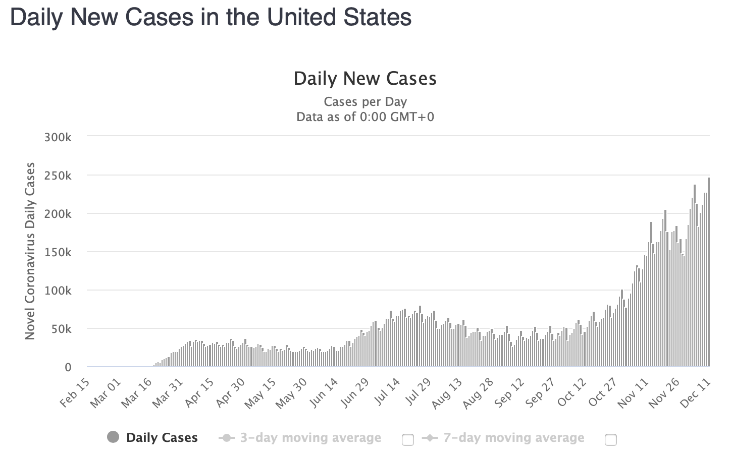 Worldometers Daily new cases in the USA up to December 11th