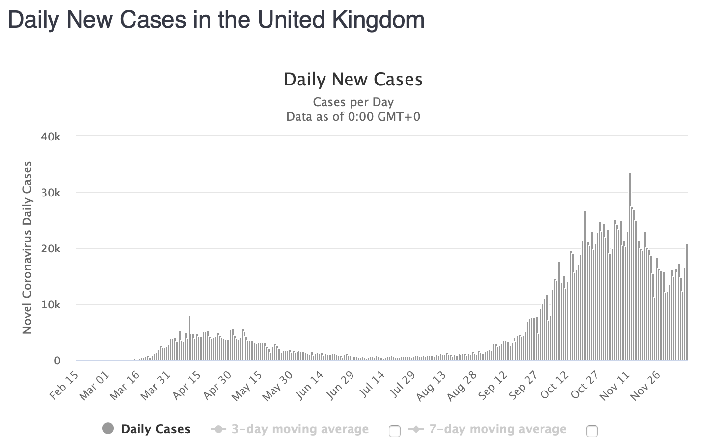Worldometers Daily new cases in the UK up to December 11th