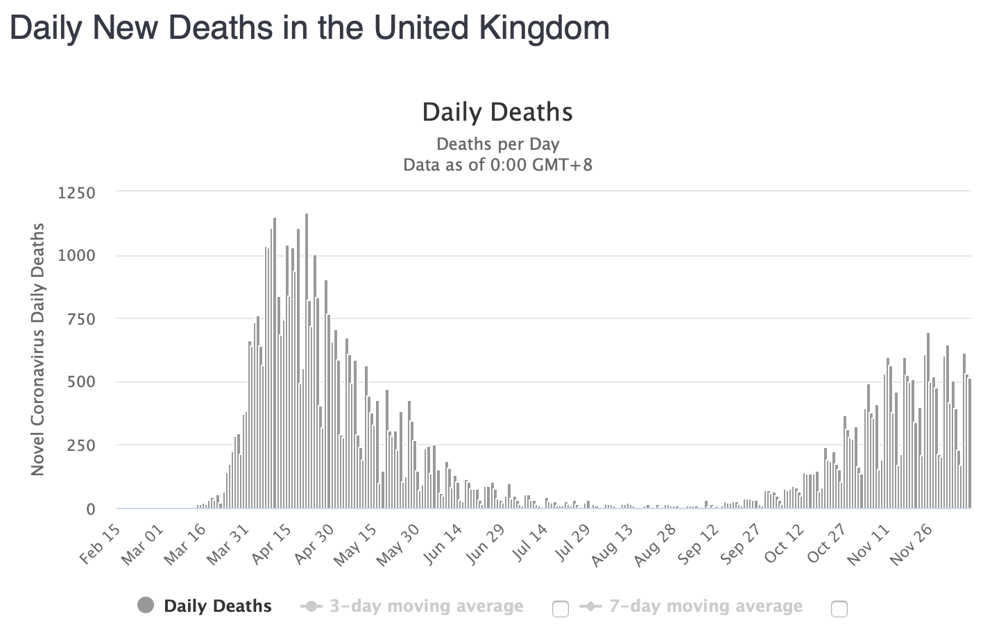 Worldometers Daily new deaths in the UK up to December 11th