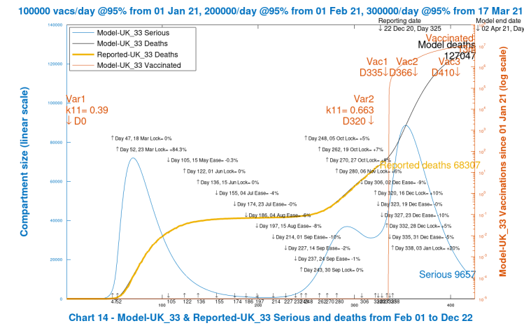 Chart 14 model output to 425 days, 1st April 2021. Realistic case scenario. New virus variant. Vaccinations start Jan 1st 2021 (Day 335) at 100k/day, at 95% efficacy, rising to 300k/day at 95% efficacy, until April 12th 2022. 10% Dec 16th Intervention enhancement. 20% intervention enhancement after New Year.