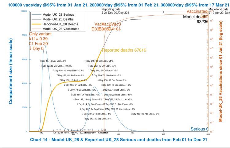 Chart 14 model output to 800 days. Low case. No new virus variant. Vaccinations start Jan 1st 2021 (Day 335) at 100k/day, at 95% efficacy, rising to 300k/day at 95% efficacy, until April 12th 2022. 10% Dec 16th Intervention enhancement. 10% intervention enhancement after New Year.