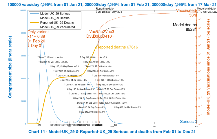 Chart 14 model output to 800 days. Best case. No new virus variant. Vaccinations start Jan 1st 2021 (Day 335) at 100k/day, at 95% efficacy, rising to 300k/day at 95% efficacy, until April 12th 2022. 10% Dec 16th Intervention enhancement. 20% intervention enhancement after New Year.
