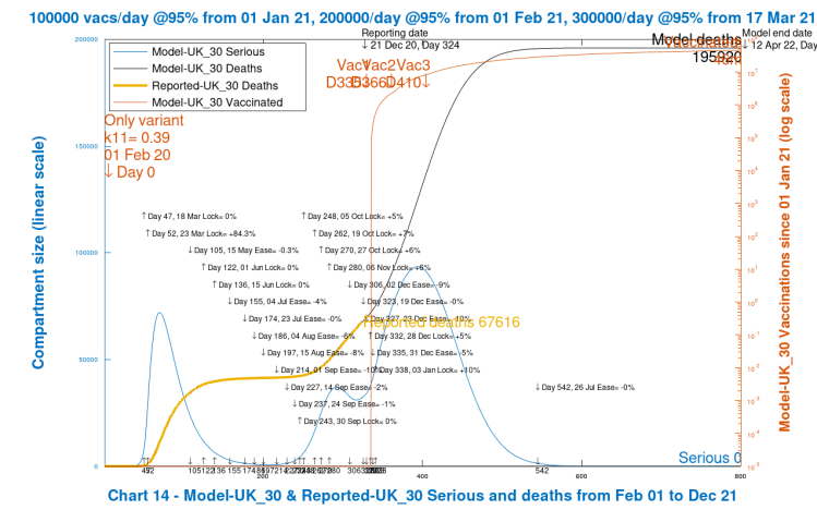 Chart 14 model output to 800 days. No new virus variant. Vaccinations start Jan 1st 2021 (Day 335) at 100k/day, at 95% efficacy, rising to 300k/day at 95% efficacy, until April 12th 2022. No Dec 16th Intervention enhancement. 10% intervention enhancement after New Year.