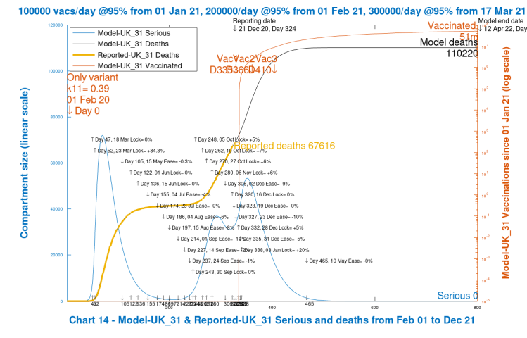 Chart 14 model output to 800 days. Base case. No new virus variant. Vaccinations start Jan 1st 2021 (Day 335) at 100k/day, at 95% efficacy, rising to 300k/day at 95% efficacy, until April 12th 2022. No Dec 16th Intervention enhancement. 20% intervention enhancement after New Year.