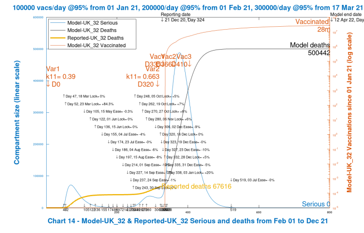 Chart 14 model output to 800 days. Medium_High case scenario. New virus variant. Vaccinations start Jan 1st 2021 (Day 335) at 100k/day, at 95% efficacy, rising to 300k/day at 95% efficacy, until April 12th 2022. No Dec 16th Intervention enhancement. 20% intervention enhancement after New Year.