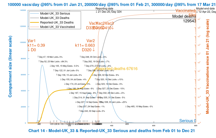 Chart 14 model output to 800 days. Realistic case scenario. New virus variant. Vaccinations start Jan 1st 2021 (Day 335) at 100k/day, at 95% efficacy, rising to 300k/day at 95% efficacy, until April 12th 2022. 10% Dec 16th Intervention enhancement. 20% intervention enhancement after New Year.