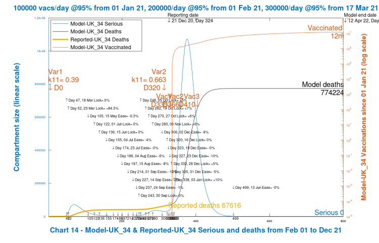 Chart 14 model output to 800 days. Worst case scenario. New virus variant. Vaccinations start Jan 1st 2021 (Day 335) at 100k/day, at 95% efficacy, rising to 300k/day at 95% efficacy, until April 12th 2022. No Dec 16th Intervention enhancement. 10% intervention enhancement after New Year.