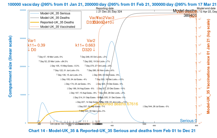 Chart 14 model output to 800 days. Poor case scenario. New virus variant. Vaccinations start Jan 1st 2021 (Day 335) at 100k/day, at 95% efficacy, rising to 300k/day at 95% efficacy, until April 12th 2022. 10% Dec 16th Intervention enhancement. 10% intervention enhancement after New Year.