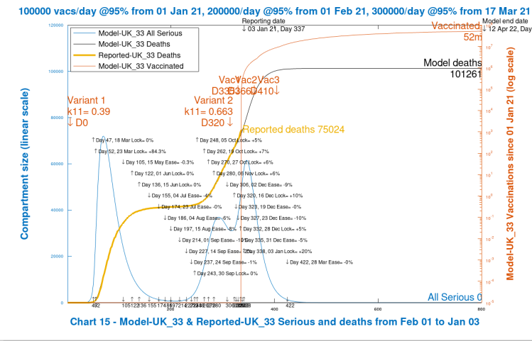 Chart 14 model output to 800 days. Realistic case. New virus variant from Dec 16th, day 320. Vaccinations start Jan 1st 2021 (Day 335) at 100k/day, at 95% efficacy, rising to 300k/day at 95% efficacy, until April 12th 2022. 10% Dec 16th Intervention enhancement. 20% intervention enhancement after New Year.