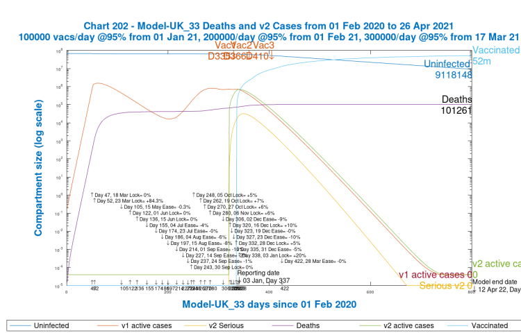 Chart 202 model output to 800 days v1 and v2 active cases. Realistic case. New virus variant from Dec 16th, day 320. Vaccinations start Jan 1st 2021 (Day 335) at 100k/day, at 95% efficacy, rising to 300k/day at 95% efficacy, until April 12th 2022. 10% Dec 16th Intervention enhancement. 20% intervention enhancement after New Year.