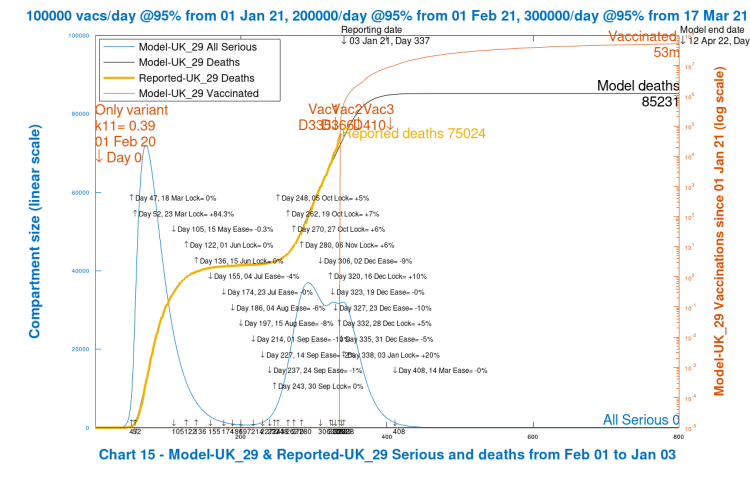 Chart 14 model output to 800 days. Realistic case. Original Sars-Cov-2 variant only. Vaccinations start Jan 1st 2021 (Day 335) at 100k/day, at 95% efficacy, rising to 300k/day at 95% efficacy, until April 12th 2022. 10% Dec 16th Intervention enhancement. 20% intervention enhancement after New Year.