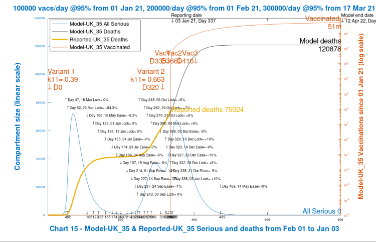 Chart 14 model output to 800 days. Lower NY interventions. New virus variant from Dec 16th, day 320. Vaccinations start Jan 1st 2021 (Day 335) at 100k/day, at 95% efficacy, rising to 300k/day at 95% efficacy, until April 12th 2022. 10% Dec 16th Intervention enhancement. Lower 10% intervention enhancement after New Year.