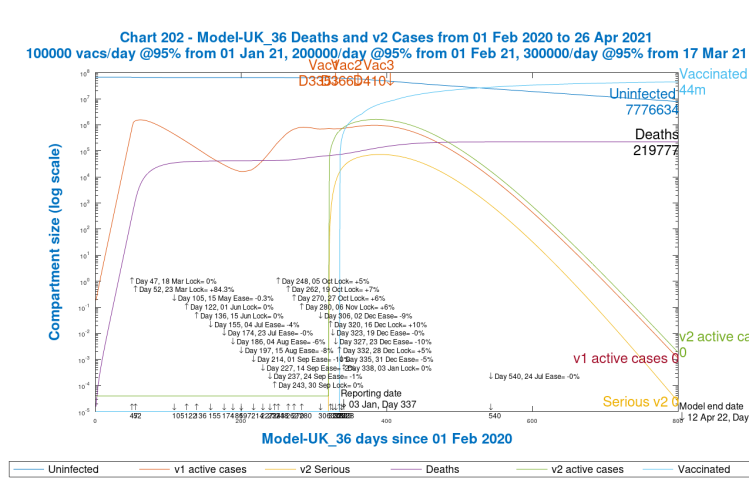 Chart 202 model output to 800 days v1 and v2 active cases. 2nd variant from 16th December, Day 320. Vaccinations start Jan 1st 2021 (Day 335) at 100k/day, at 95% efficacy, rising to 300k/day at 95% efficacy, until April 12th 2022. 10% Dec 16th Intervention enhancement. Zero intervention enhancement after New Year.