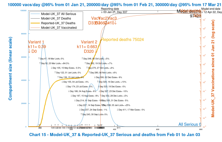 Chart 14 model output to 800 days. New virus variant from Dec 16th, day 320. Vaccinations start Jan 1st 2021 (Day 335) at 100k/day, at 95% efficacy, rising to 300k/day at 95% efficacy, until April 12th 2022. 10% Dec 16th Intervention enhancement. 25% intervention enhancement after New Year.