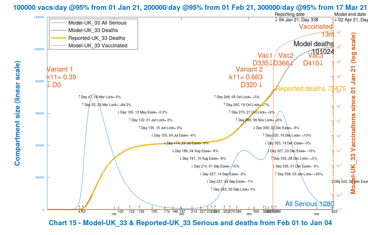 Chart 15 model output to 425 days, 1st April 2021. Realistic case scenario. New virus variant from December 16th. Vaccinations start Jan 1st 2021 (Day 335) at 100k/day, at 95% efficacy, rising to 300k/day at 95% efficacy, until April 12th 2022. 10% Dec 16th Intervention enhancement. 20% intervention enhancement after New Year.