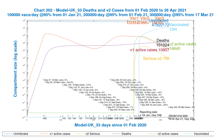 Chart 202 model output to 425 days, April 1st 2021, v1 and v2 active cases. 2nd variant from 16th December, Day 320. Vaccinations start Jan 1st 2021 (Day 335) at 100k/day, at 95% efficacy, rising to 300k/day at 95% efficacy, until April 12th 2022. 10% Dec 16th Intervention enhancement. 20% intervention enhancement after New Year.