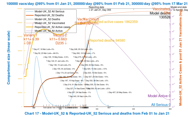 Chart 17 model output for deaths, active cases and Seriously Sick to 800 days. New virus variant from September 22nd, day 235. Vaccinations start Jan 1st 2021 (Day 335) at 100k/day, at 95% efficacy, rising to 300k/day at 95% efficacy, until April 12th 2022. 10% Dec 16th Intervention enhancement. 20% intervention enhancement after New Year.