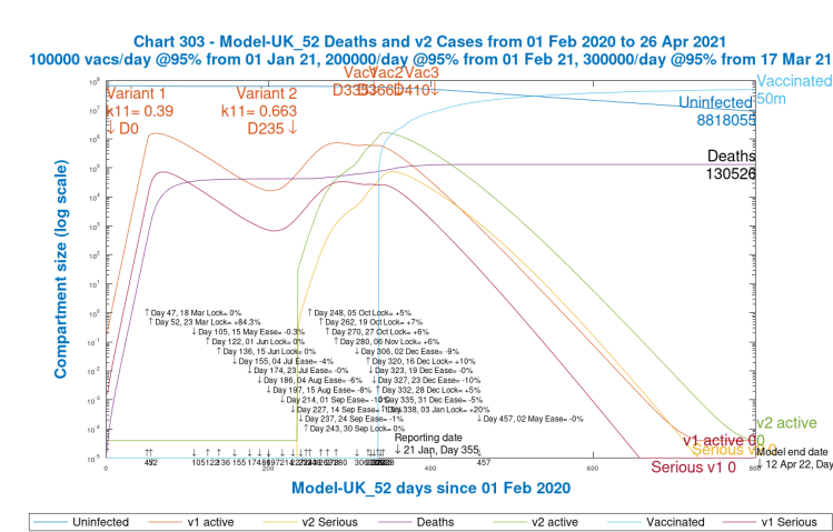 Chart 303 model output to 800 days v1 and v2 active and serious cases. 2nd variant from 22nd September, Day 235. Vaccinations start Jan 1st 2021 (Day 335) at 100k/day, at 95% efficacy, rising to 300k/day at 95% efficacy, until April 12th 2022. 10% Dec 16th Intervention enhancement. 20% intervention enhancement after New Year.