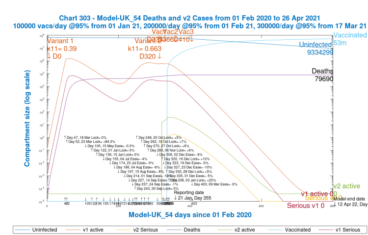 Chart 303 model output to 800 days v1 and v2 active and serious cases. 2nd variant from 16th December, Day 320. Vaccinations start Jan 1st 2021 (Day 335) at 100k/day, at 95% efficacy, rising to 300k/day at 95% efficacy, until April 12th 2022. 10% Dec 16th Intervention enhancement. 20% intervention enhancement after New Year.