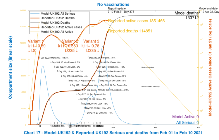Chart 17 model output for deaths, active cases and Seriously Sick to 800 days. 2nd virus variant from September 23rd, day 235. 3rd variant from January 1st 2021, Day 335. No vaccinations and no future NPIs.