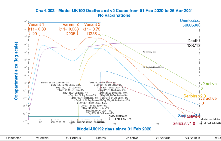 Chart 303 model output to 800 days; v1, v2 & v3 variants, active and serious cases. 3rd variant from 1st January 2021 Day 335. No vaccinations. 20% intervention enhancement on January 3rd.