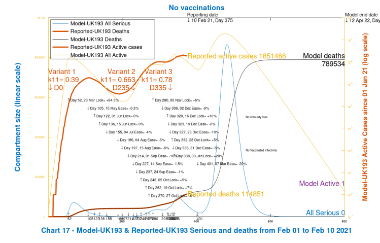 Chart 17 model output for deaths, active cases and Seriously Sick to 800 days. 2nd virus variant from September 23rd, day 235. 3rd variant from January 1st 2021, Day 335. No vaccinations and minus 20% NPI reduction on March 7th, model Day 401.