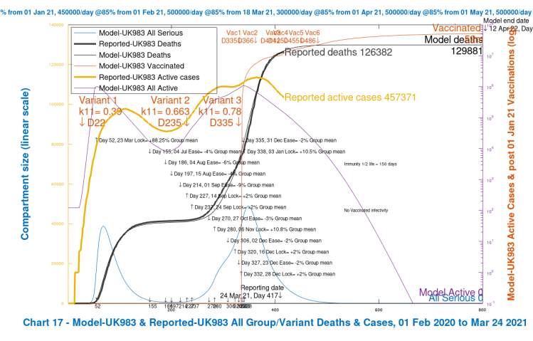 Chart 17 for the grouped model: modelled outcomes compared with reported data for active cases and deaths