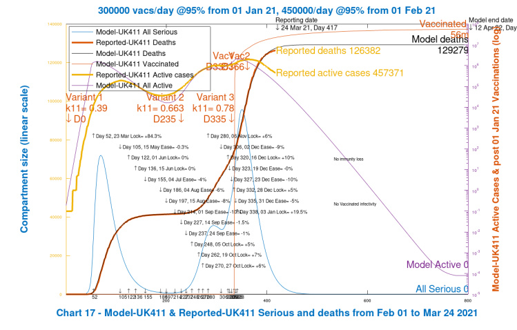 Chart 17: modelled outcomes compared with reported data for active cases and deaths