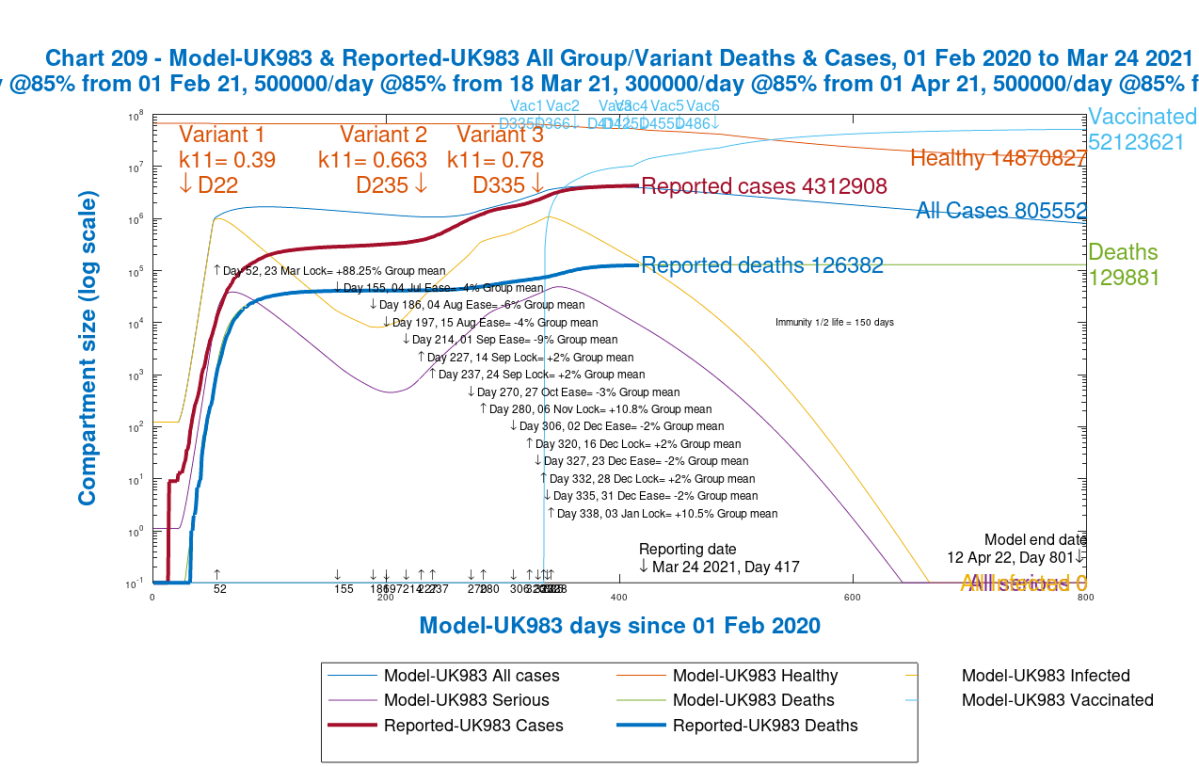 Chart 209 showing modelled and reported cumulative cases and deaths to 800 days in the groups model