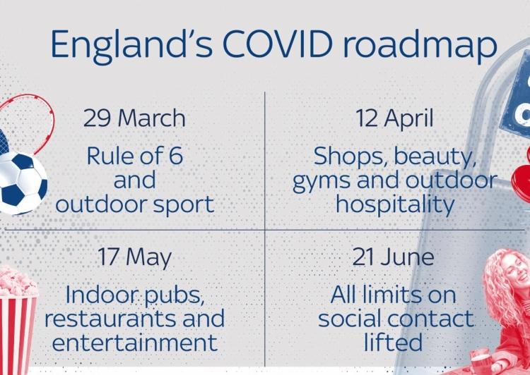 England's lockdown easing roadmap