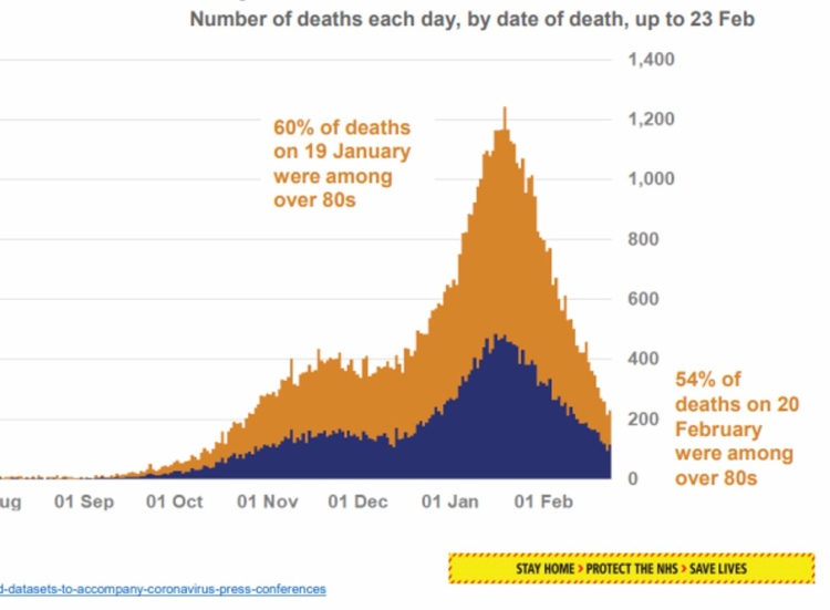 Number of deaths each day, by date, up to 23rd February