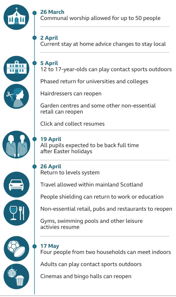 Planned lockdown easing schedule in Scotland