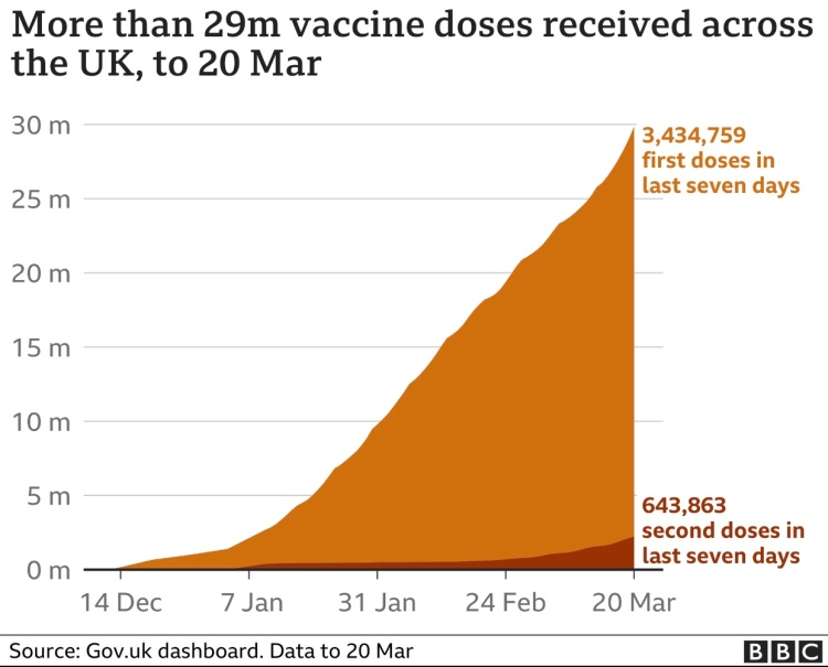 UK vaccination progress as at 20th March 2021