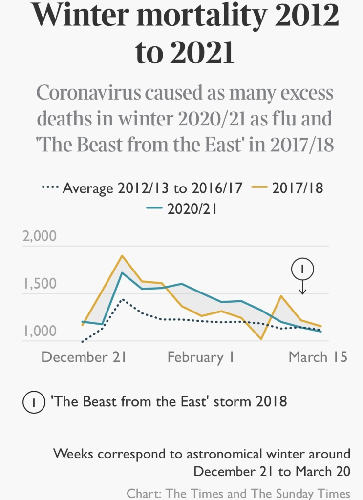 """Winter mortality 2012-2021, and excess deaths flu 2020/21 and """"Beast from the East"""" 2017/18"""